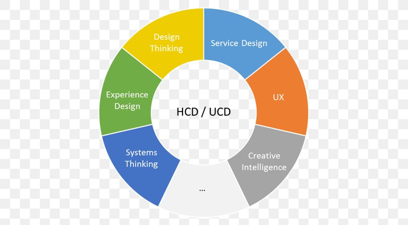 This Is Service Design Thinking: Basics, Tools, Cases User Experience User-centered Design Human-centered Design, PNG, 755x453px, User Experience, Art, Brand, Collaboration, Communication Download Free