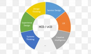 User Experience Design - This Is Service Design Thinking: Basics, Tools, Cases User Experience User-centered Design Human-centered Design PNG