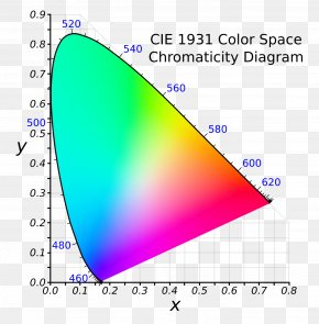 Space - CIE 1931 Color Space Chromaticity SRGB Gamut PNG