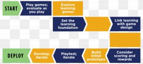 Game Developer - Instructional Development The State Of The Art Game Design Video Games Instructional Design PNG