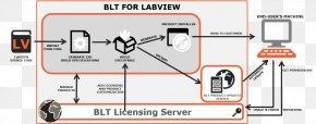 BLT - LabVIEW Circuit Diagram BLT Computer Software Technology PNG