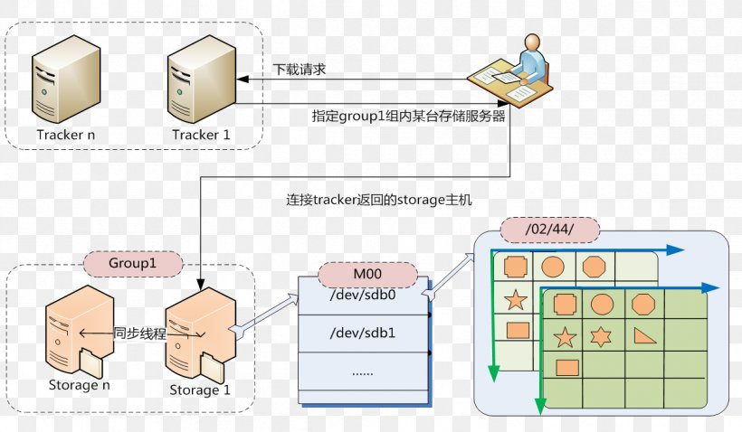 Distributed Data Store Software Architecture Computer File Directory File System, PNG, 1215x709px, Distributed Data Store, Area, Big Data, Communication, Concurrent Computing Download Free