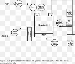 Air Pollution Diagram - Chemiluminescence Ozone Air Pollution Analyser Measurement PNG