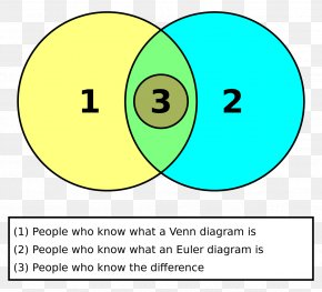 Circle - Venn Diagram Euler Diagram Circle Set PNG