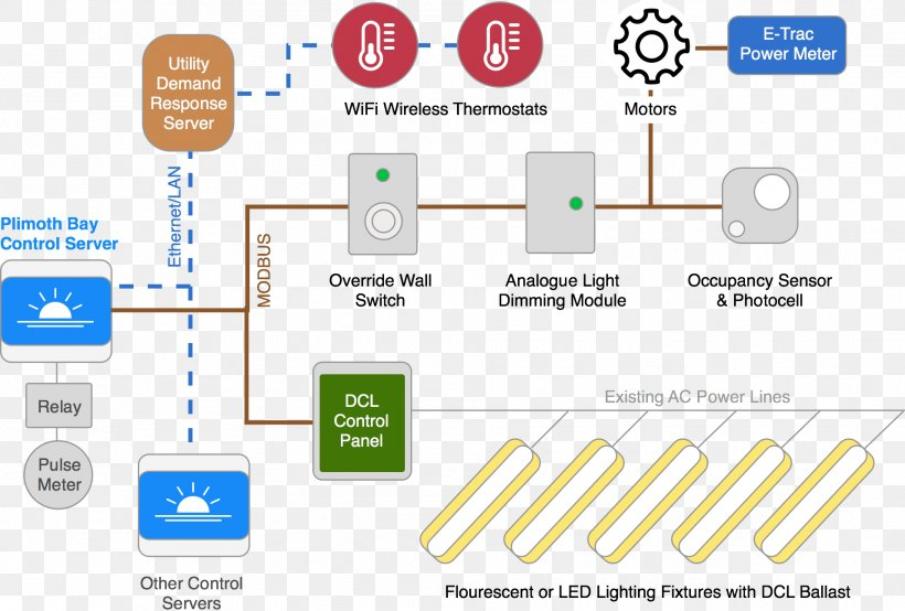 Photocell Lighting Wiring Diagram Get Free Image About ... on simple photocell diagram, photocell sensor, photocell switch, photocell wiring directions, photocell schematic, photocell wiring guide, lighting contactor diagram, photocell control diagram, photocell installation, photocell lights, photocell wiring problem, circuit diagram,