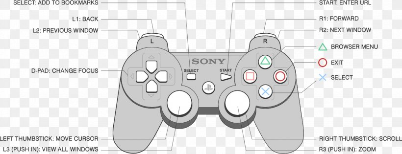 playstation 3 gran turismo 6 game controllers wiring diagram, png,  1434x551px, playstation 3, all xbox accessory,  favpng.com