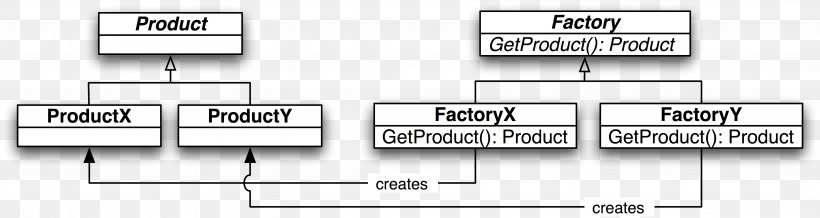 Java factory pattern