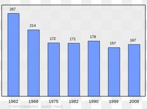 Population - French Wikipedia Wikimedia Foundation Chinese Wikipedia France PNG