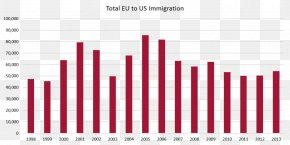 United States - Immigration To The United States Office Of Immigration Statistics United States Department Of Homeland Security PNG