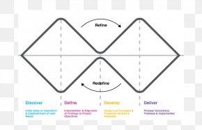 Design - Design Thinking Designer Service Design PNG
