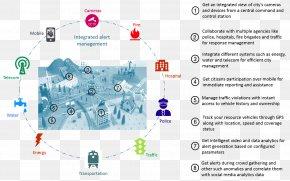 Smart City - Smart City Urbanization Belgaum Internet Of Things PNG