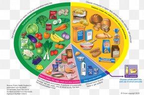 Healthy Diet - Eatwell Plate Healthy Diet Food Eating PNG