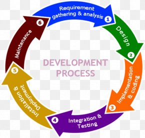 Systems Development Life Cycle Software Development Process Computer Software PNG