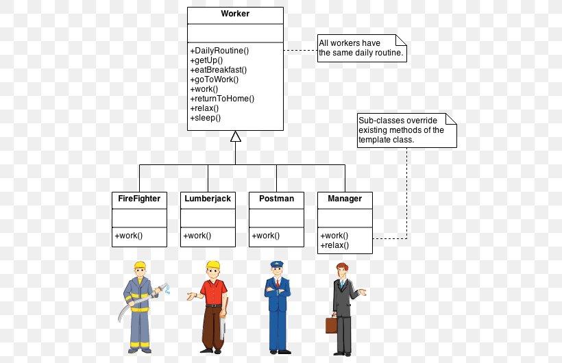 Template Method Pattern Software Design Pattern Factory Method Pattern Png 515x530px Template Method Pattern Algorithm Area
